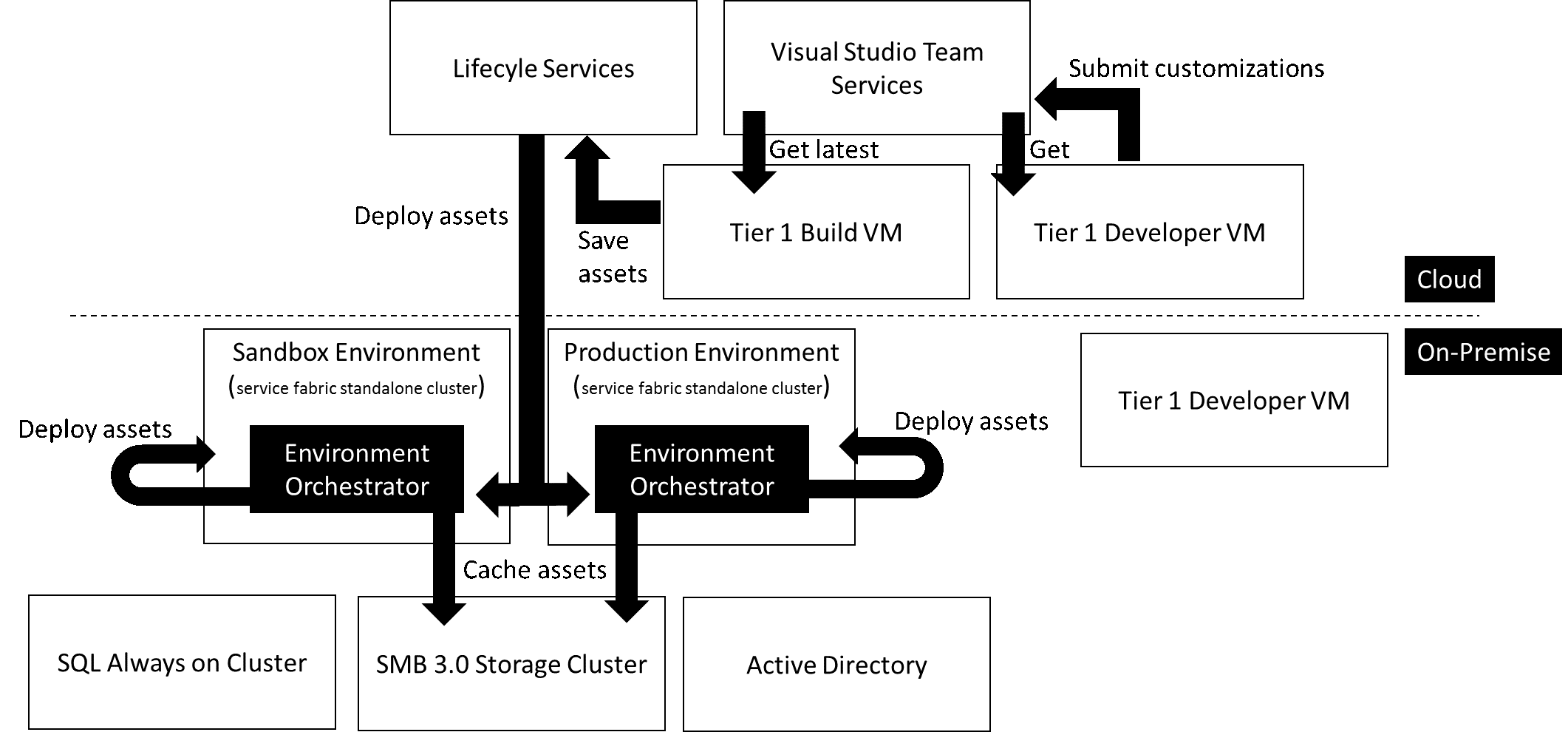 On Premises Deployment Option