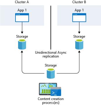 インフラストラクチャベースの非同期レプリケーション