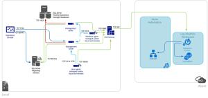 Log Analytics 게이트웨이를 사용하여 컴퓨터 연결 | Microsoft Docs