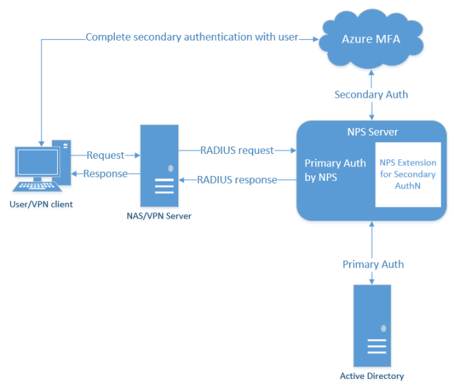 Provide Azure MFA capabilities using NPS - Azure Active Directory ...