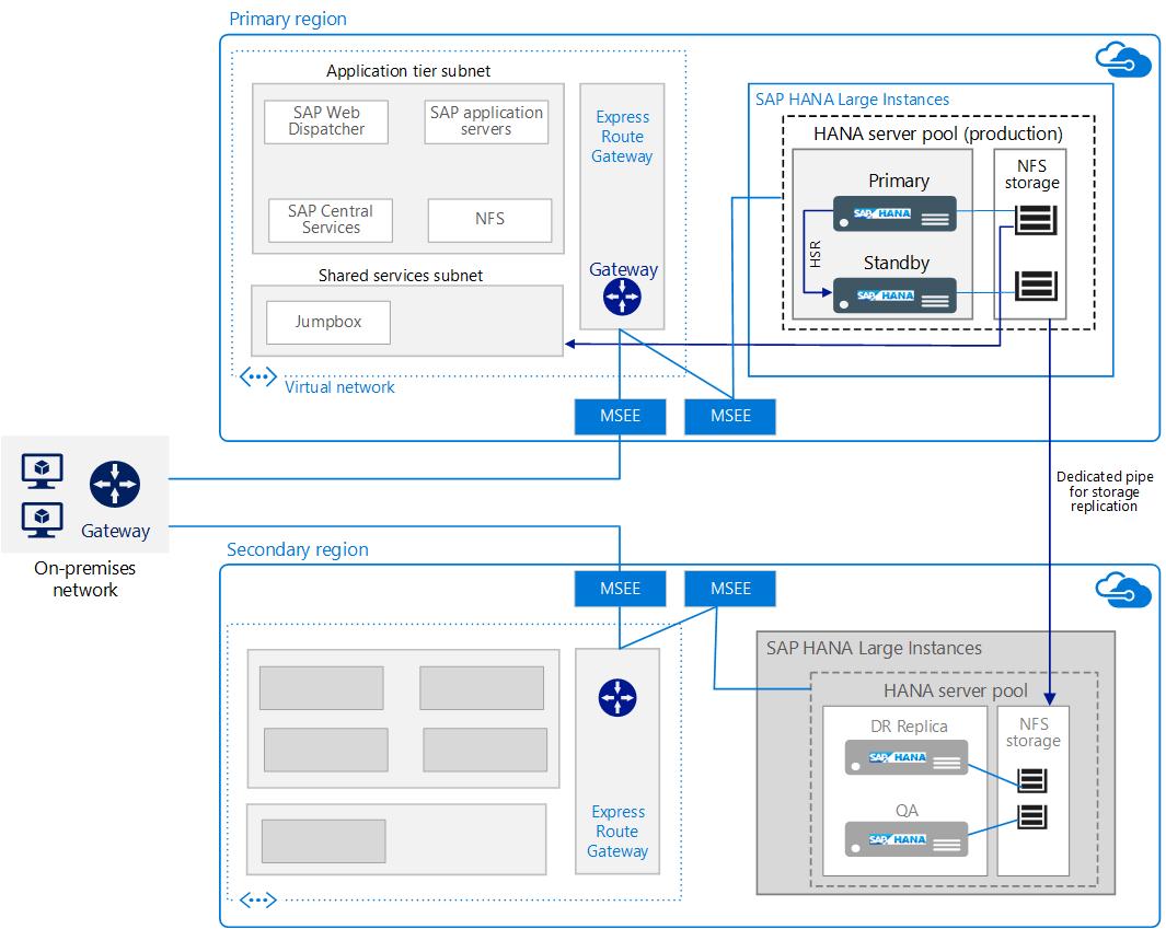 Arquitetura do SAP HANA usando Instâncias Grandes do Azure