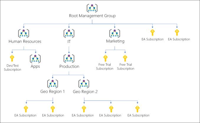 Exemplo de uma árvore de hierarquia do grupo de gerenciamento