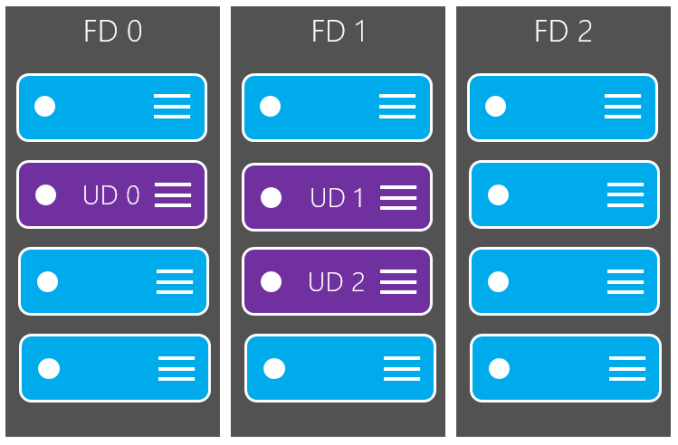 Conceptual drawing of the update domain and fault domain configuration