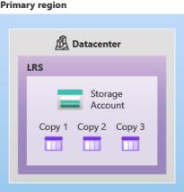 Diagrama mostrando como os dados são replicados em um único data center com LRS