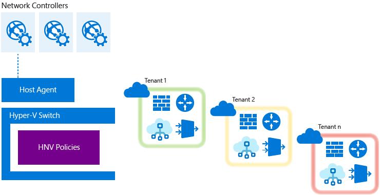 Windows Server 2016Hyper-V 切æ¢
