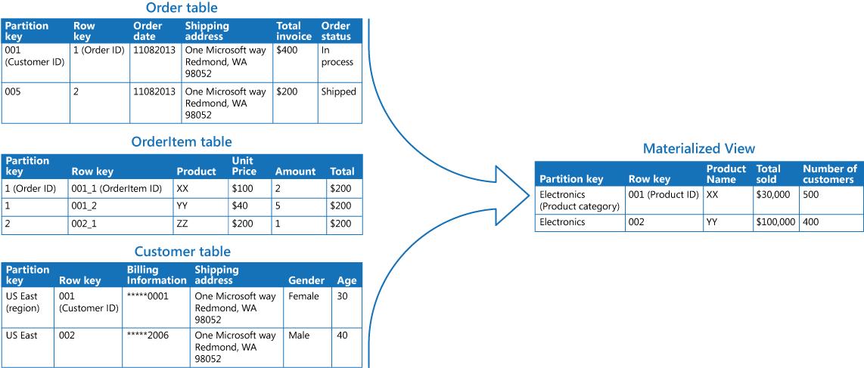 具體化檢視模式 - Cloud Design Patterns | Microsoft Docs