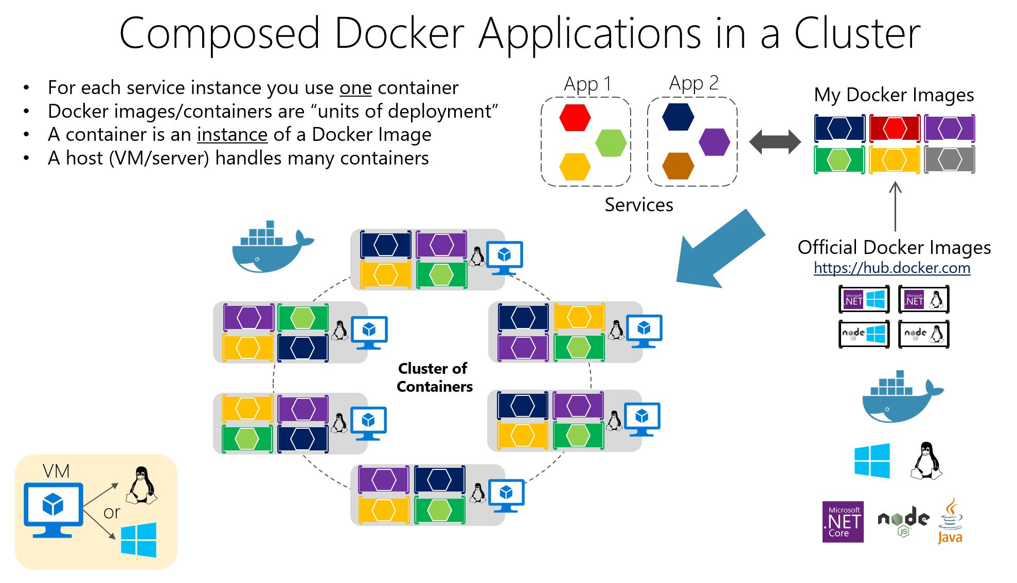 協調微服務和多容器應用程式的高延展性和可用性   Microsoft Docs