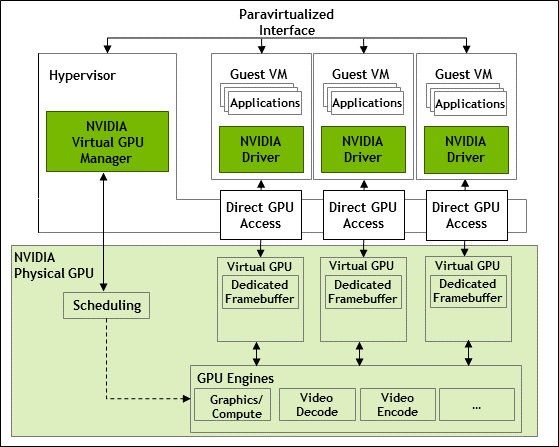Diagram showing the internal architecture of NVIDIA vGPU