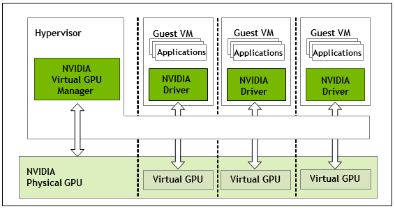 Diagram showing the high-level architecture of NVIDIA vGPU