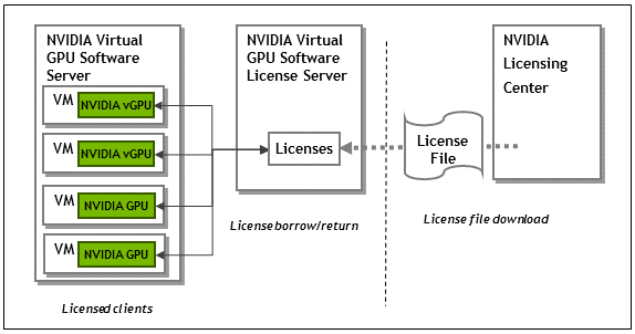 Diagram showing how NVIDIA vGPU software license files are downloaded from the NVIDIA Licensing Portal to the license server and how licensed clients borrow licenses from the server.