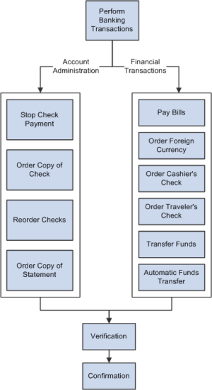PeopleSoft Enterprise Banking Transactions 91 PeopleBook