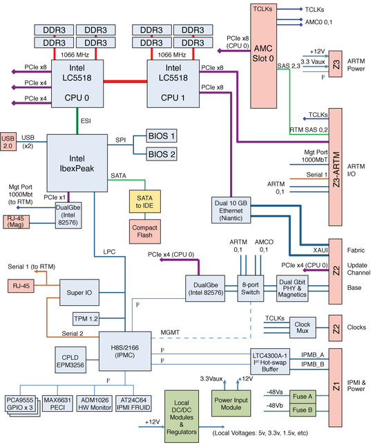 blade server diagram  search for wiring diagrams •