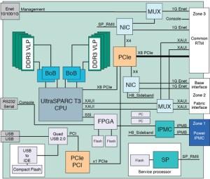 Block Diagram  Netra SPARC T31BA Blade Server