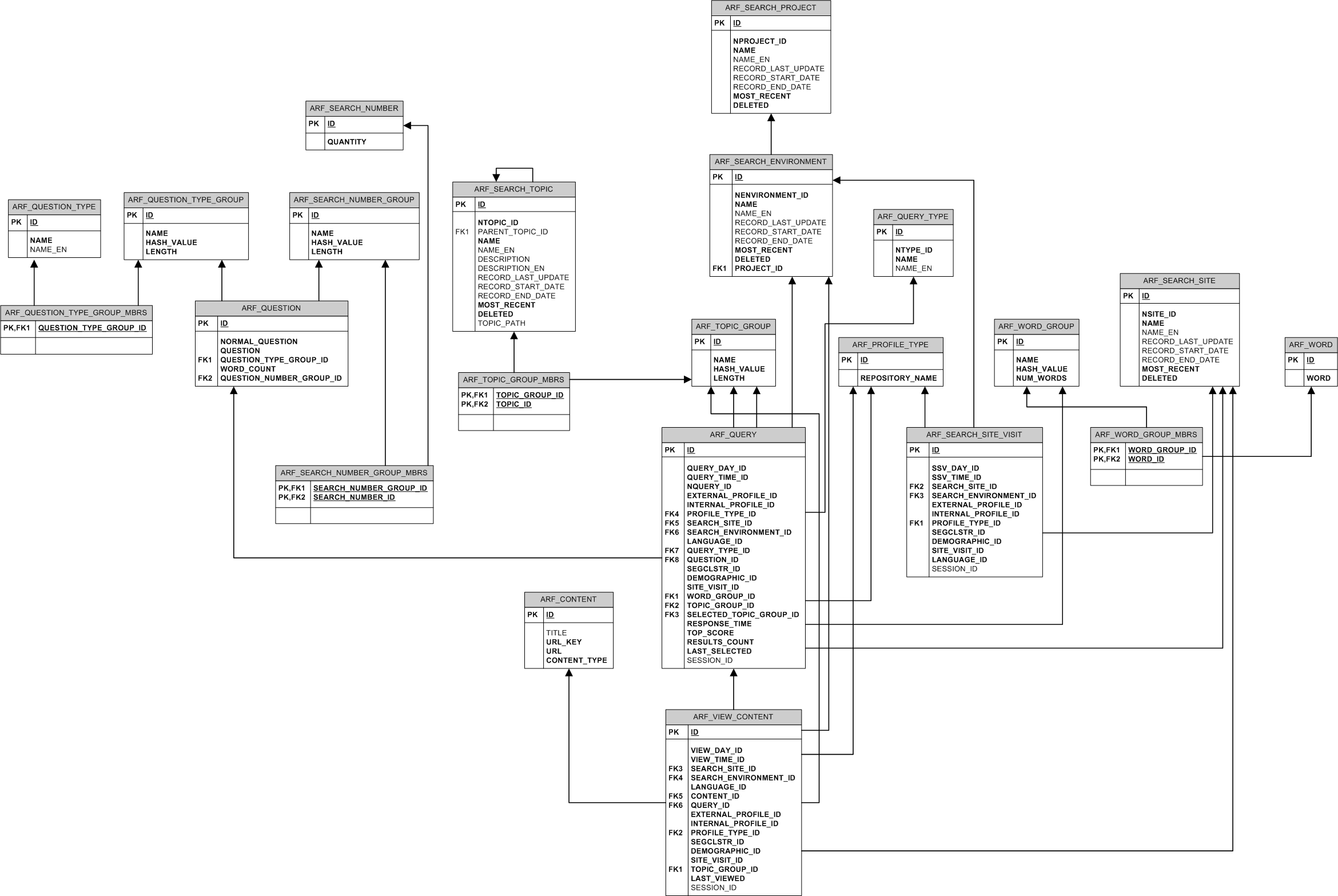 Er Diagram Oracle Time Entry