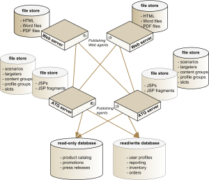 Oracle ATG Web Commerce  Production Environment