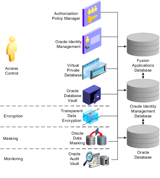 Database Security Audit