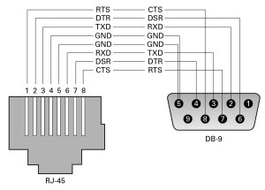 SER MGT Port  SPARC T52 Server Installation Guide