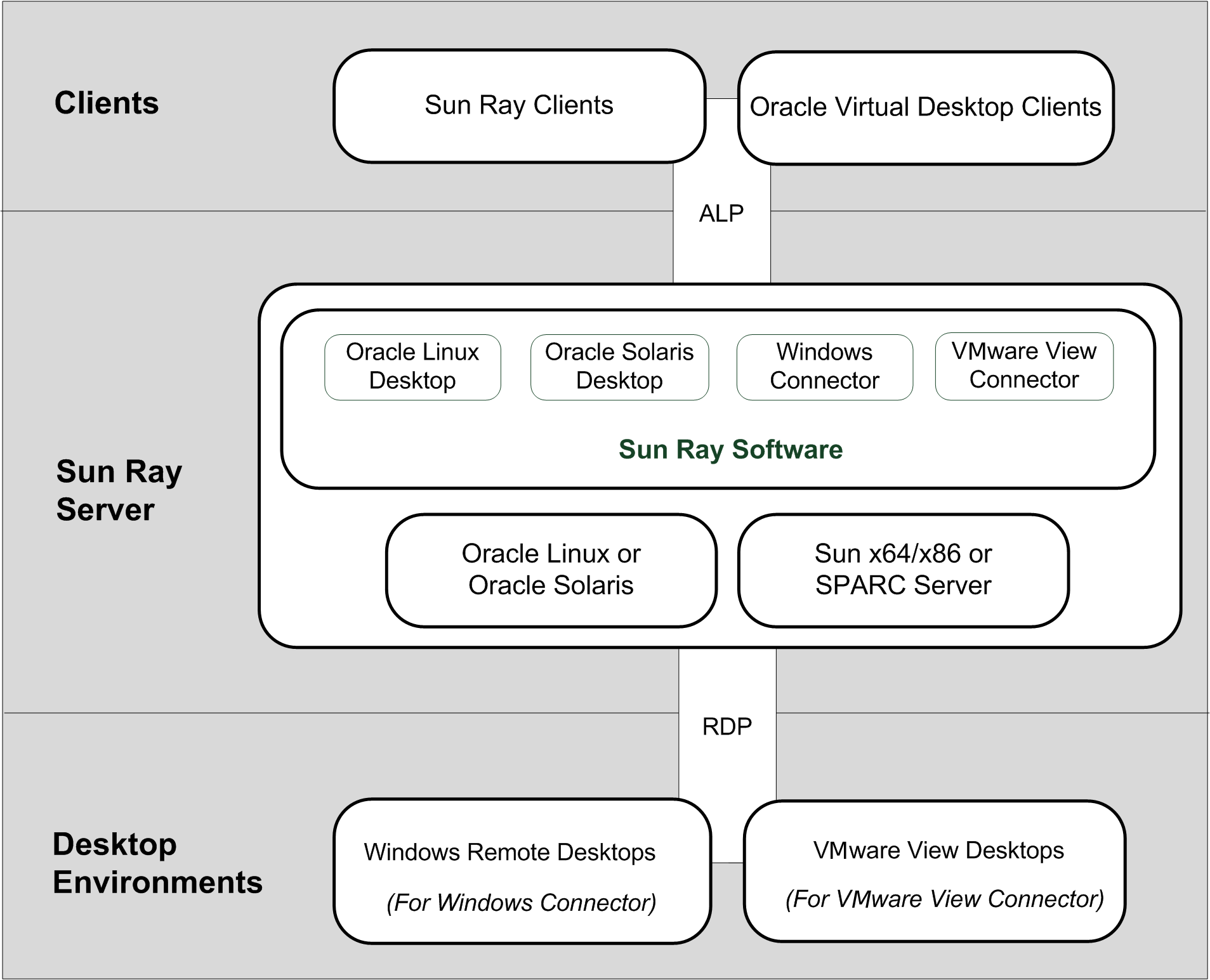 1 2 Parts Of The Sun Ray Environment