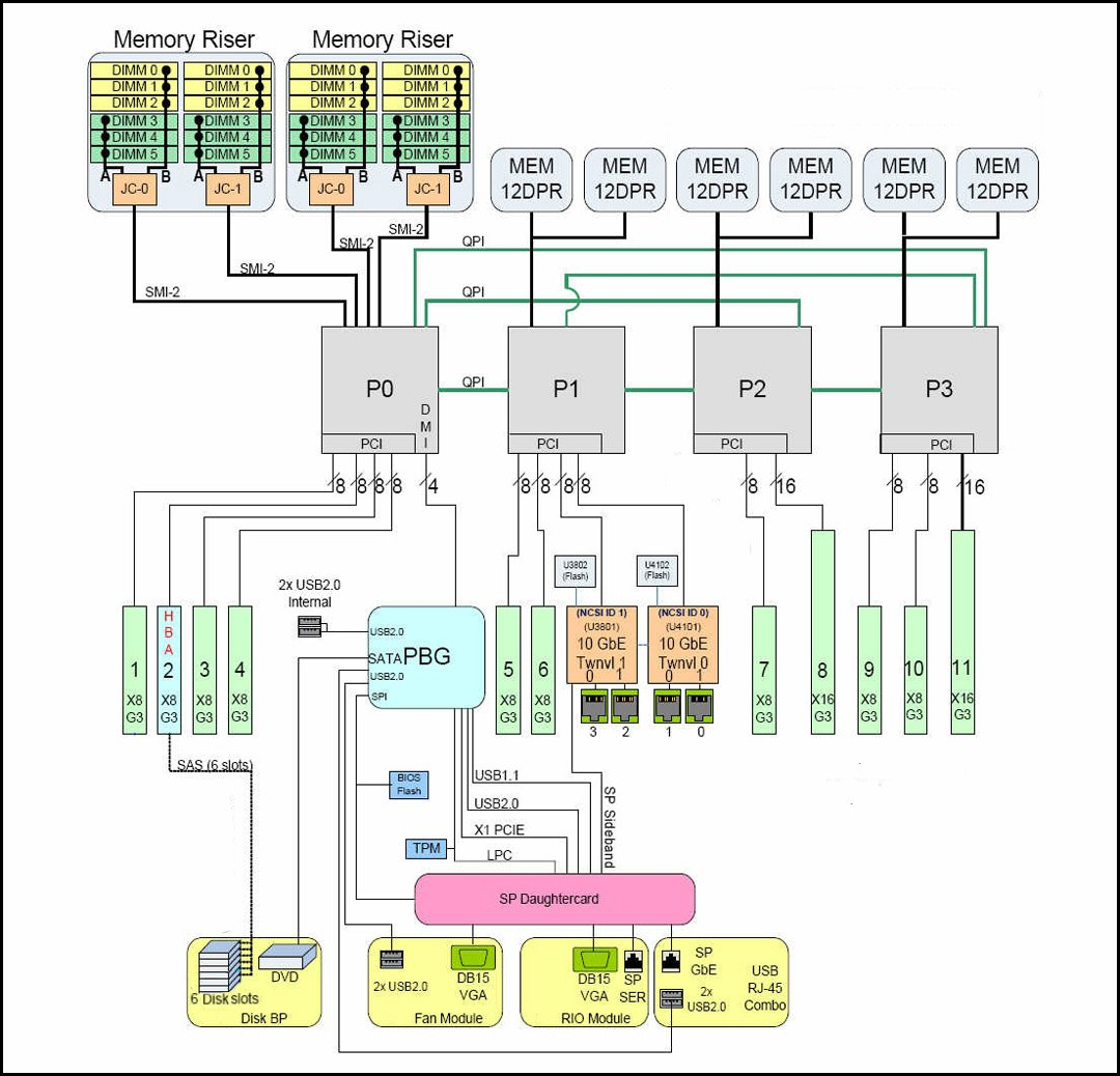 System Block Diagrams