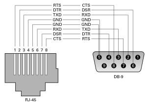 Db9 To Rj45 Wiring Diagram  Somurich