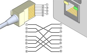 Crossover Cable Pinout Diagram  Oracle® Rack Cabi 1242