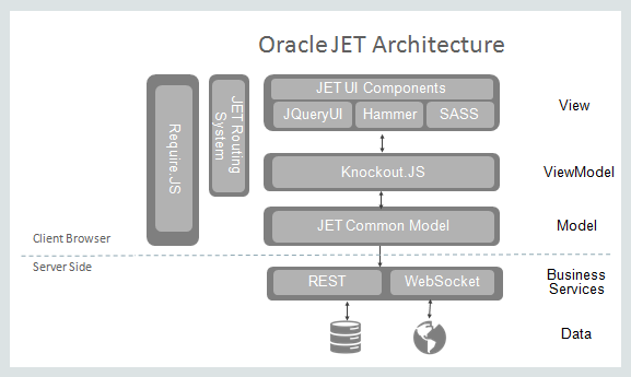 The Oracle JET Architecture