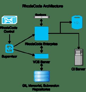 System Overview — RhodeCode Enterprise 4162 4162