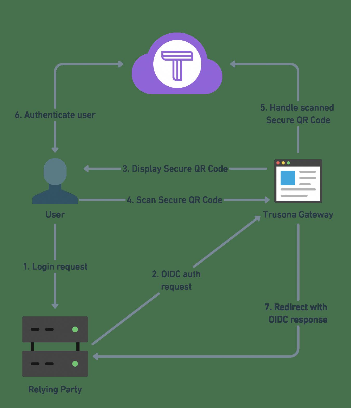 Integrating Trusona And Azure Active Directory B2c