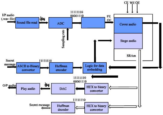 Stego On Song-an Amalgam Of Vi And FPGA For Hardware Info Hide