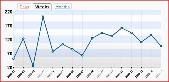 my-weekly-stats-from-jan-april-20093