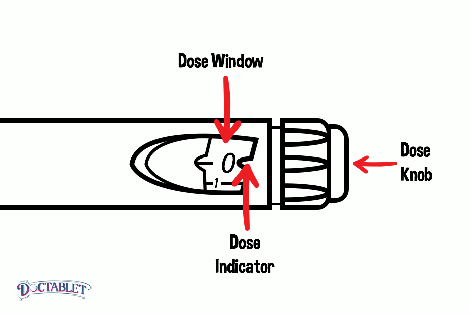 "The Insulin Pen has a small window next to the dial - this is appropriately called the dose window. The small arrow next to the window, called the dose indicator will be pointing to ""0."" By turning the knob next to the window clockwise you can select the dose of insulin you will inject."