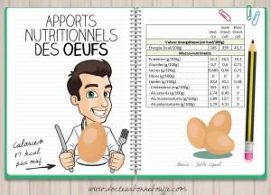 Apports nutritionnels des oeufs