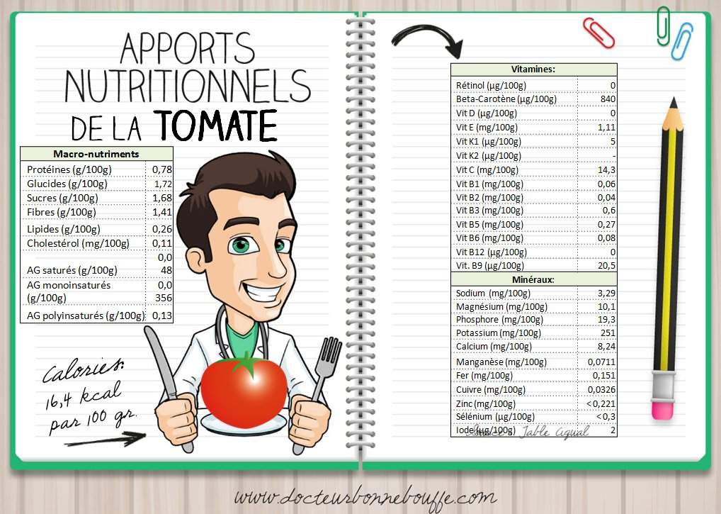 apports-nutritionnels-de-la-tomate
