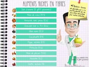 Aliments les plus riches en fibres