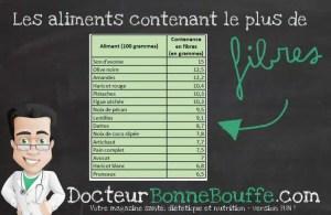 Les aliments contenant le plus de fibres. DocteurBonneBouffe.com