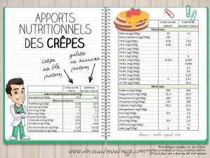 comparatif nutritionnel crepes au froment vs crepes au sarrasin