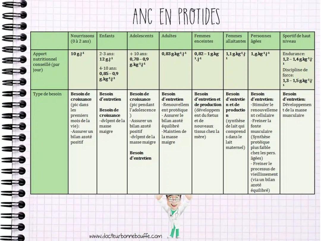 ANC en protides selon population
