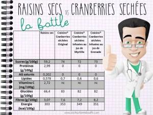 raisins secs vs canneberges craisins comparatif nutritionnel