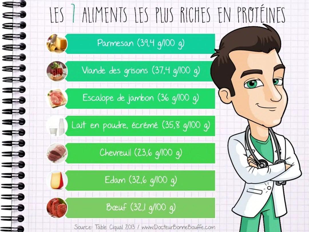 Les 7 aliments les plus riches en proteines