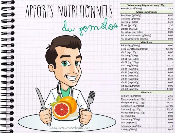 Apports nutritionnels du pomélos pamplempousse frais