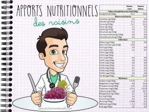Apports nutritionnels du raisin blanc et du raisin noir