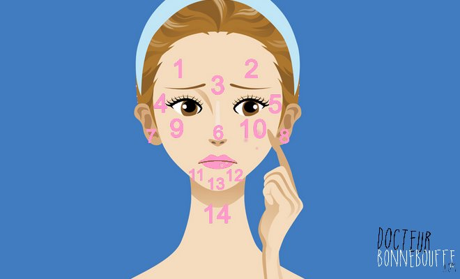 signification acne visage medecine chinoise