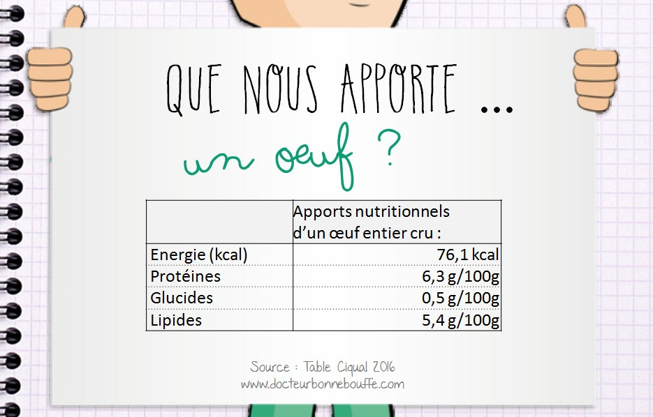 apports nutritionnels oeuf entier cru