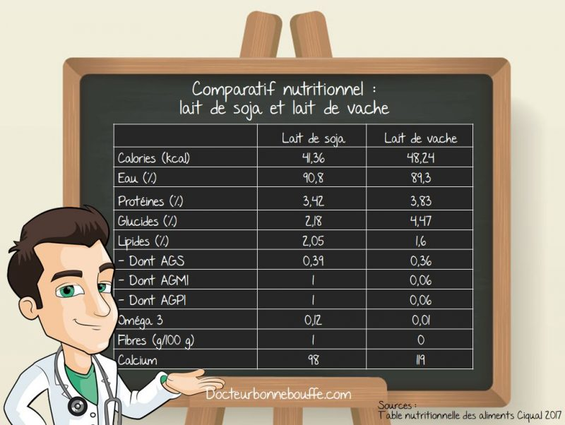Comparaison lait de vache lait de soja