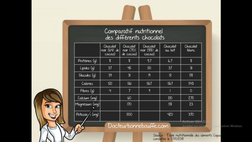 chocolat comparatif composition nutritionnelle