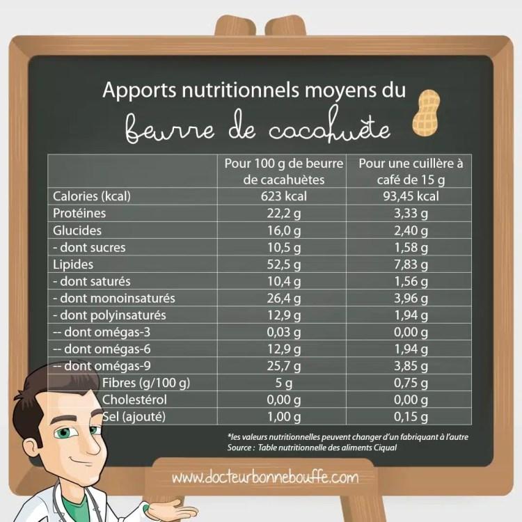 beurre de cacahuète composition nutritionnelle