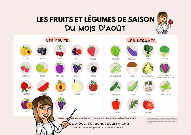 fruits et légumes de saison août