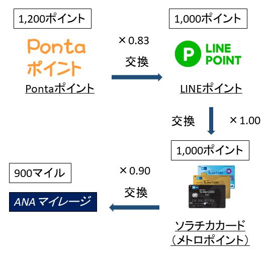 PontaポイントからANAマイルを交換する手順