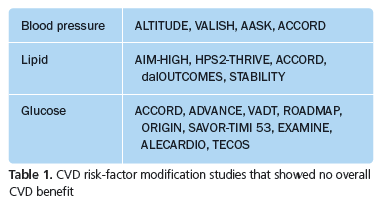 CVD risk-factor modification studies that showed no overall CVD benefit