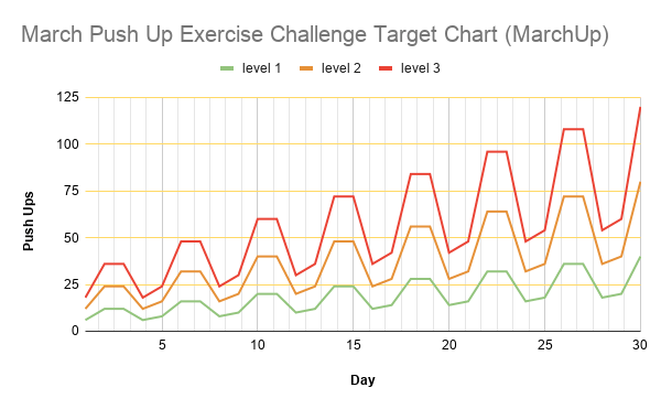 March Push Up Exercise Challenge Target Chart (MarchUp)